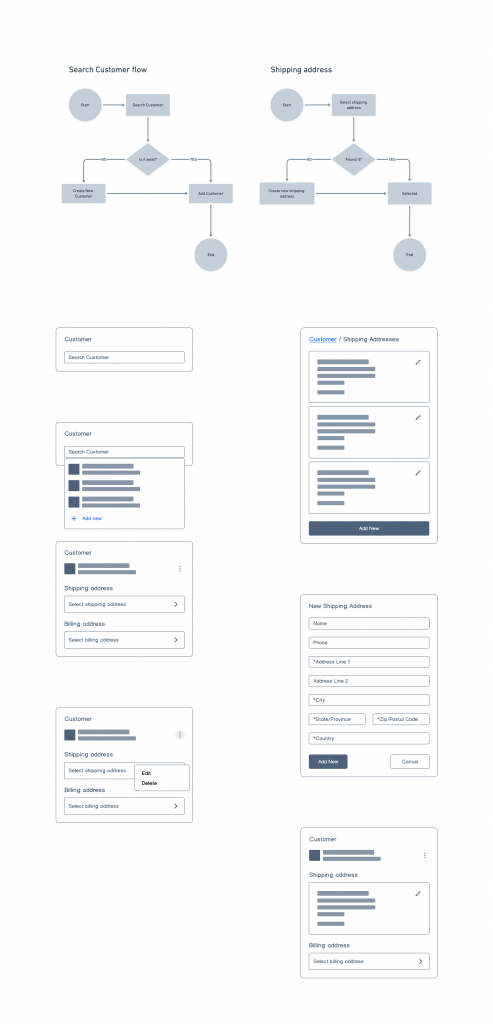 flow chart and wireframing for inside the card solution